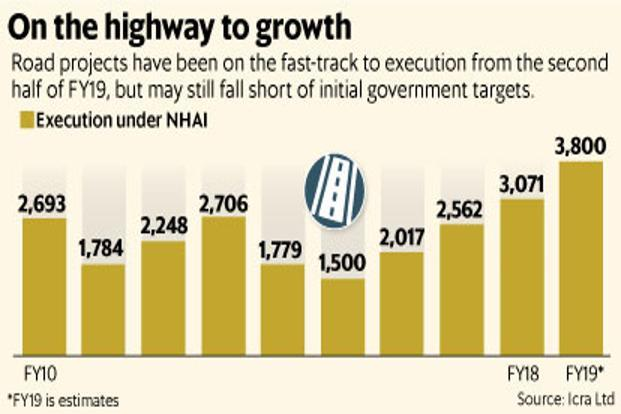 Road projects have been on the fast-track to execution from the second half of FY19 but may still fall short of initial government targets. Graphic: Mint