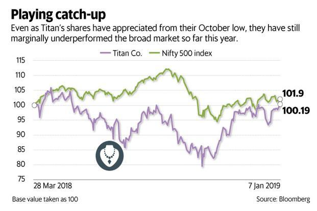 Even as Titan's shares have appreciated from their October low, they have still marginally underperformed the broader market so far this year. Graphic: Mint