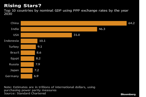 India is seen accelerating to 7.8% by the 2020s while China's will moderate to 5% by 2030 reflecting a natural slowdown given the economy's size. Graphic: Bloomberg