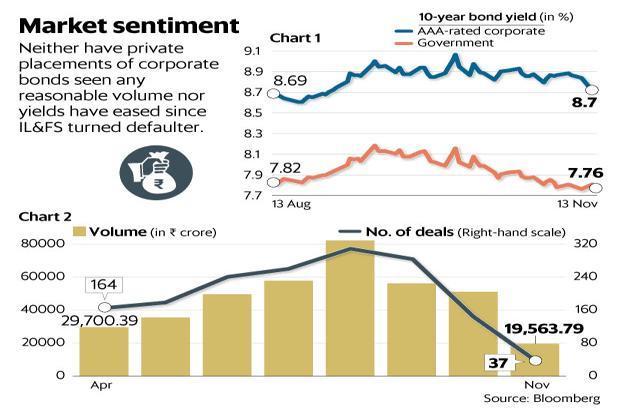 livemint.com - Aparna Iyer - NBFCs face unforgiving bond market as volumes plummet